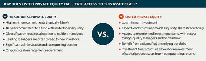 How does listed private equity facilitate access to this asset class?